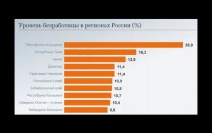 ВСТАНЬ! УЧИСЬ! РАБОТАЙ! Уровень безработицы в регионах России.